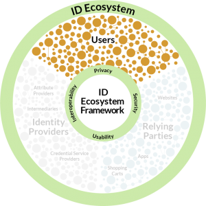 ID Ecosystem Circle Graphic - Users Highlight